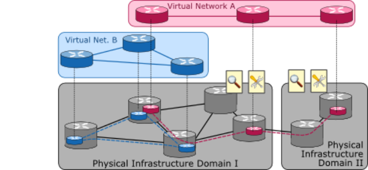image of project German Lab network virtualization
